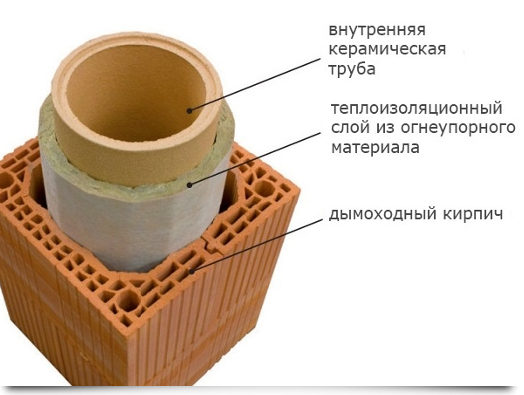 Конструкция керамического дымохода