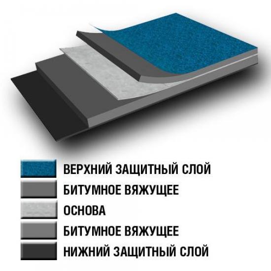 Многослойным материал