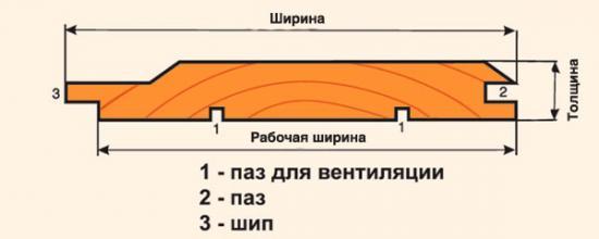 Размеры евровагонки