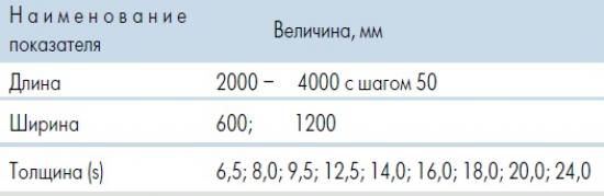 Размеры и вес листа Кнауф