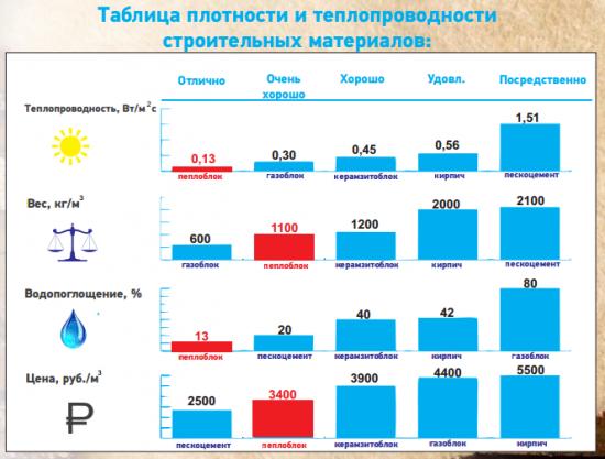 Таблица плотности и теплопроводности