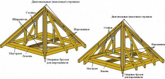Конструктивные элементы наслонной системы