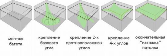 Порядок действий при установке потолка
