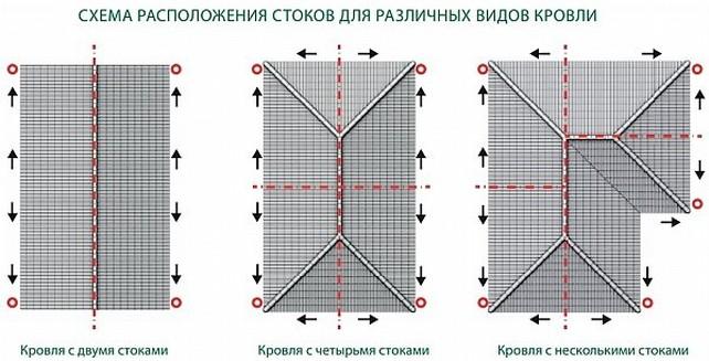 Схемы расположения стоков