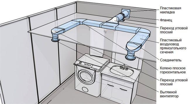 Ventilyaciya-plastikovaya-ispolzovanie-PVKH-trub-dlya-ventilyacii