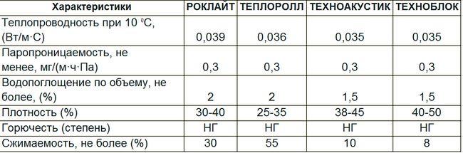 базальтовый утеплитель разных производителей