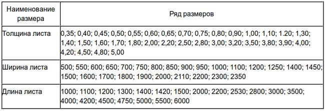 Типоразмеры оцинкованного листа