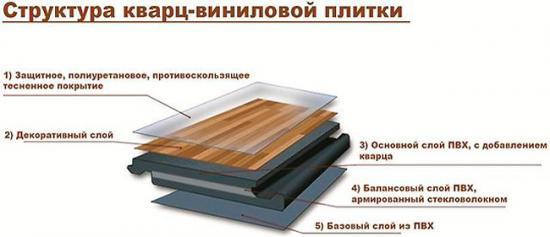 Кварц - виниловая плитка