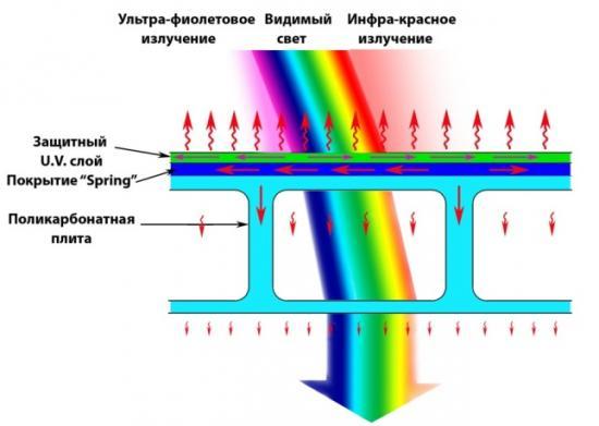Характеристики ячеистого поликарбоната