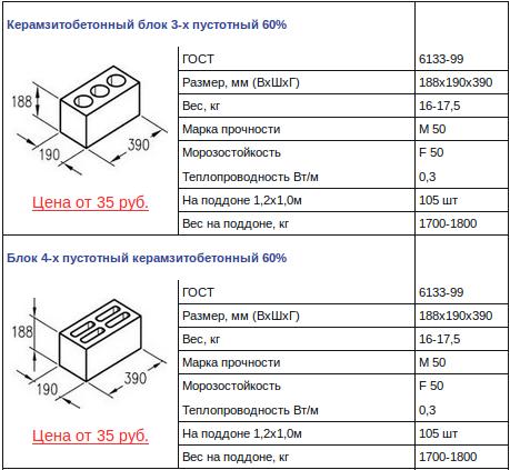 Размеры и цены