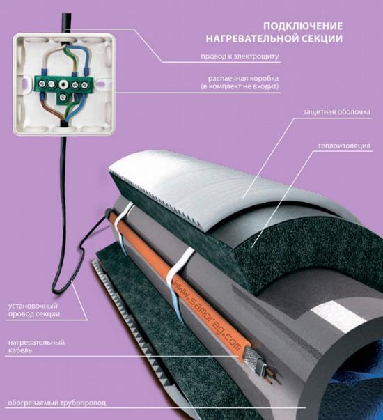 Конструкция нагревательного кабеля