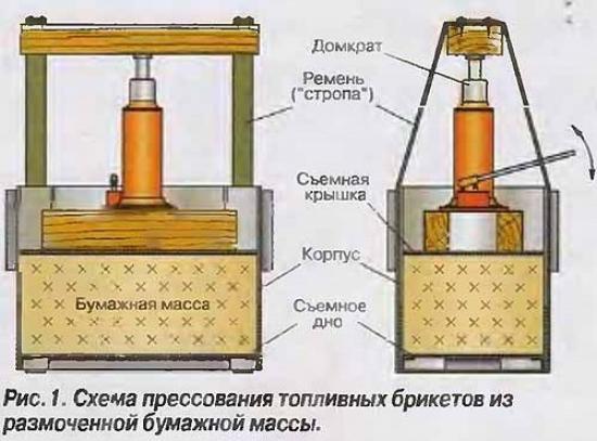 Получения топливного брикета из макулатуры