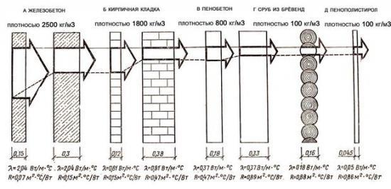 Коэффициент теплопроводности и толщина материала