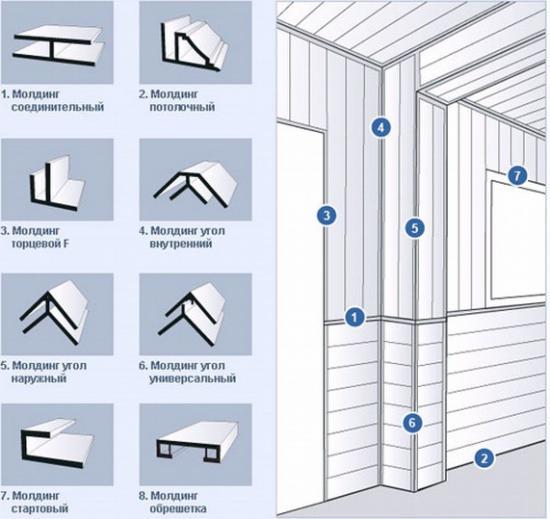 Дополнительные элементы для фиксации и соединения между собой панелей