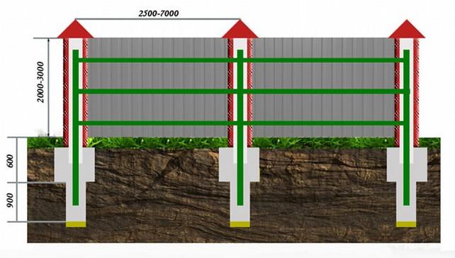 Схема установки столбов