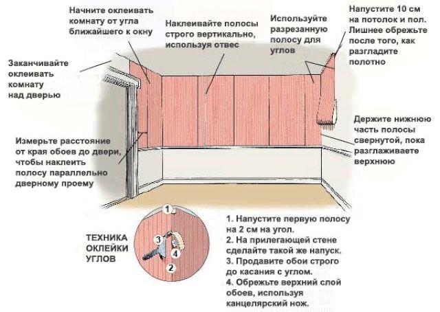 Tekhnologiya-pokleyki-oboev-v-komnate