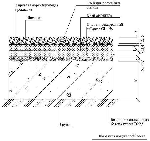 Пол П3 по грунту на бетонном основании