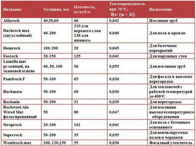 Техническиехарактеристики и области применения базальтового утеплителя
