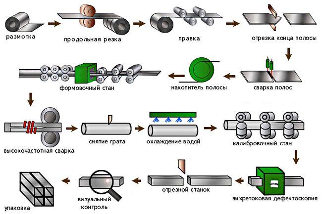 Изготовление профильной трубы