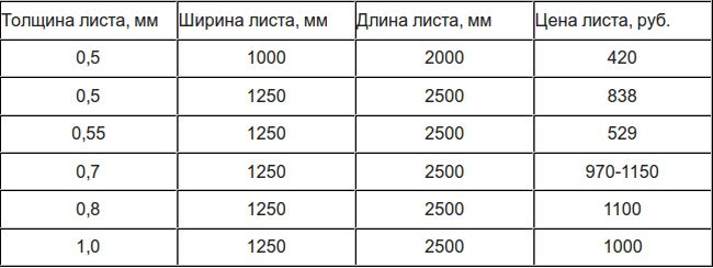 Размер и цена листа крю железа