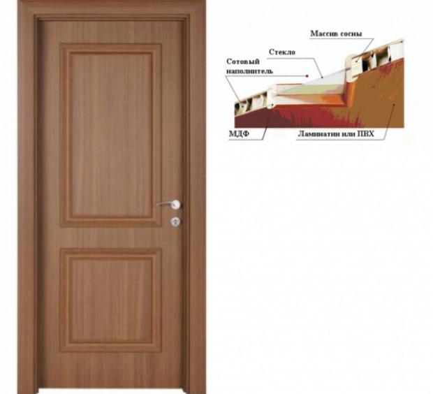 struktura-dveri