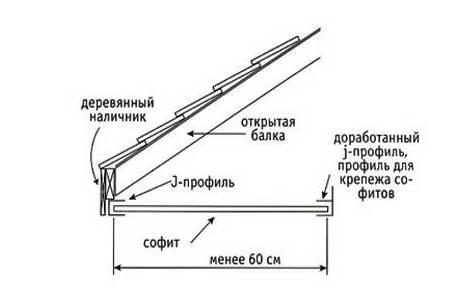 длины каждой панели