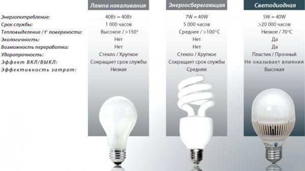 преимущества светодиода