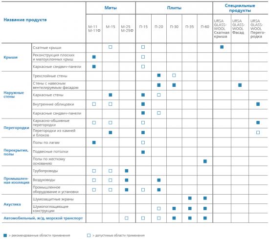 данные о типоразмерах и формах