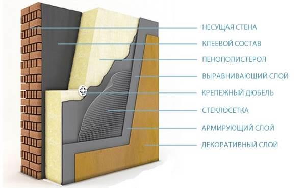 Подготовка фасада дома